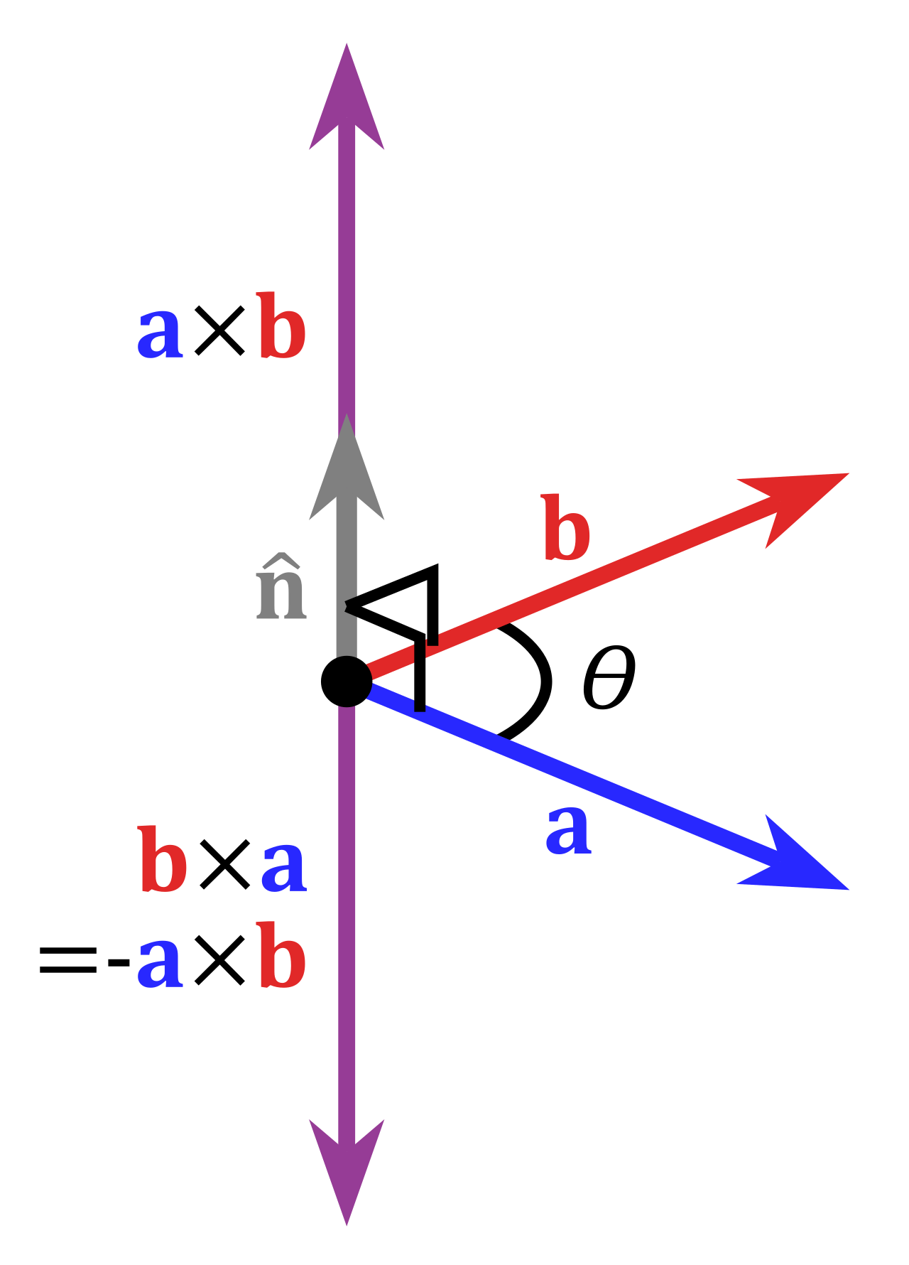 A visual example of the cross product